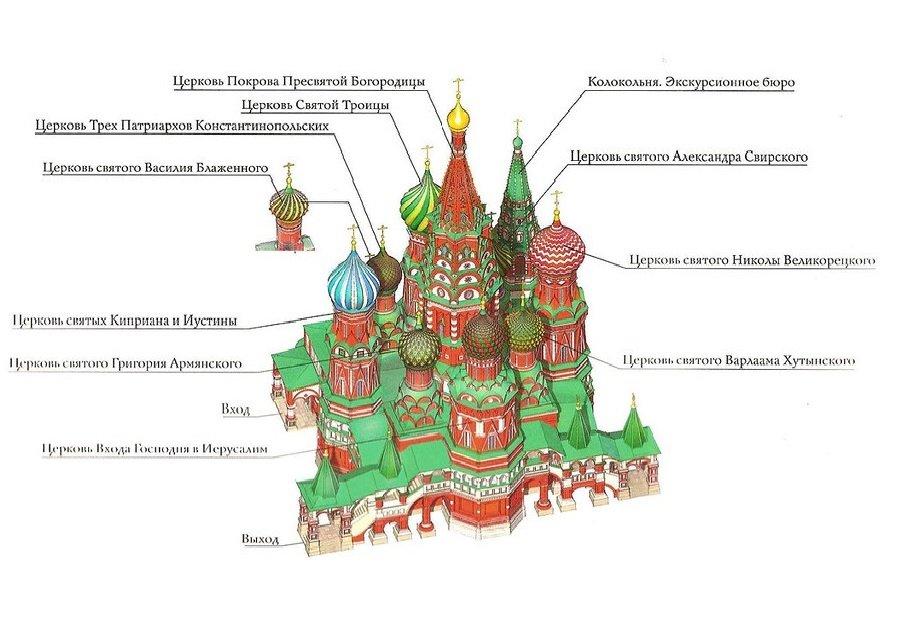 Приделы (храмы) собора Василия Блаженного